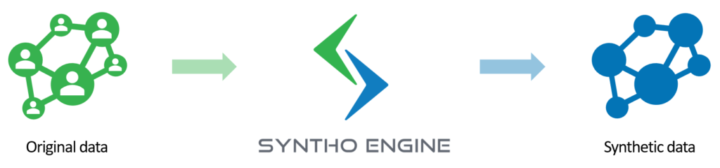 Synthetic Data Syntho