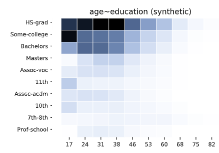 The synthetic Data quality report by syntho includes multivariate distributions and correlations. This illustration shows the multivariate distribution matrix for the generated synthetic data