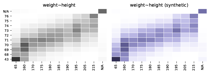 Synthetic Data quality report multivariate distributions weight height