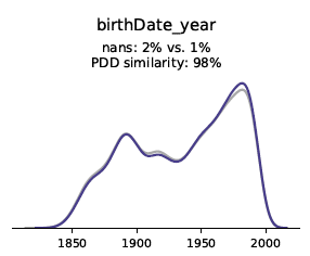 The synthetic Data quality report by syntho includes univariate distributions. In this example, the birthday year variable is shown.