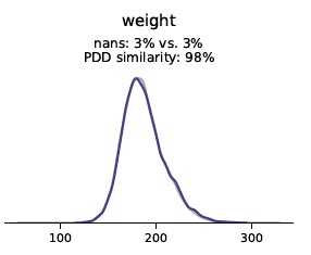 Synthetic Data quality report univariate distributions weight