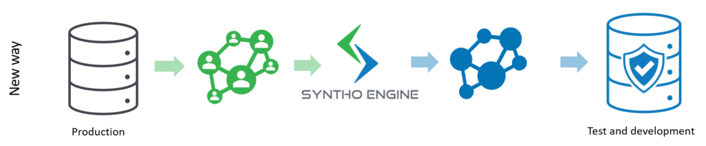 Software test environment with synthetic data new