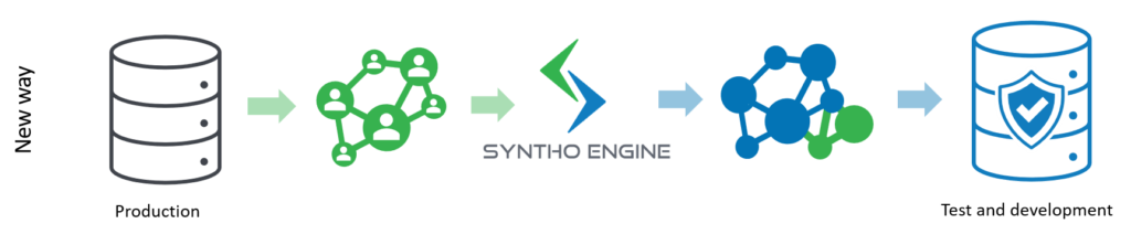 Software test environment with synthetic data new extra