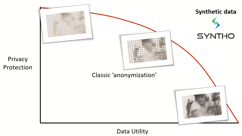 Why classic anonymization fails 1