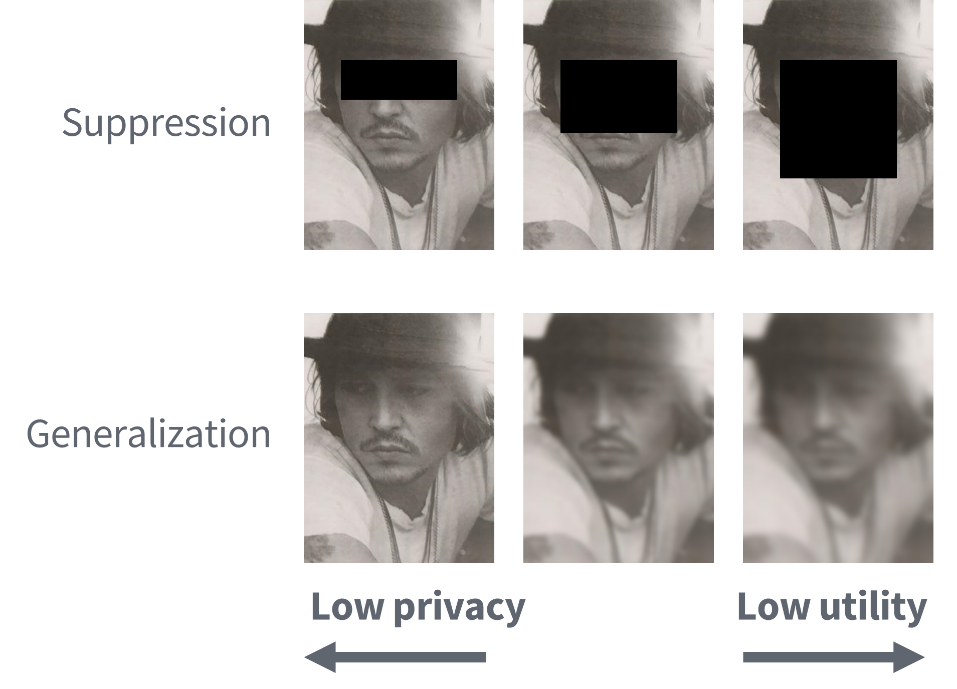 Why classic anonymization fails 2