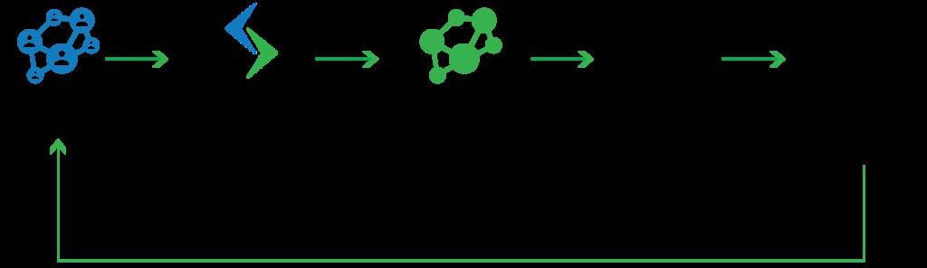 Synthetic data for model development