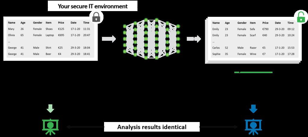 Synthetic data generation engine