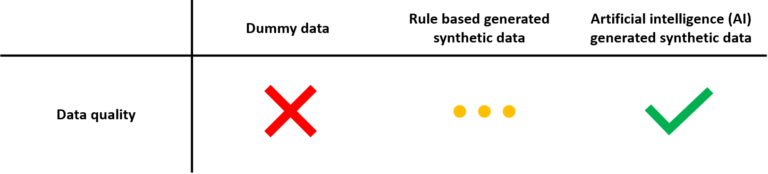 This image shows the various synthetic data types to illustrate what synthetic data is