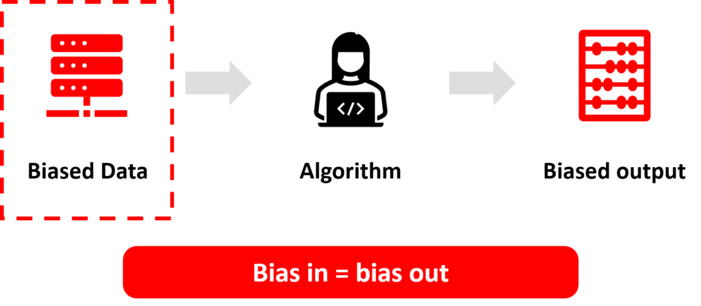 This image illustrates the data bias challenge where bias in the data can result in a bias in algorithms