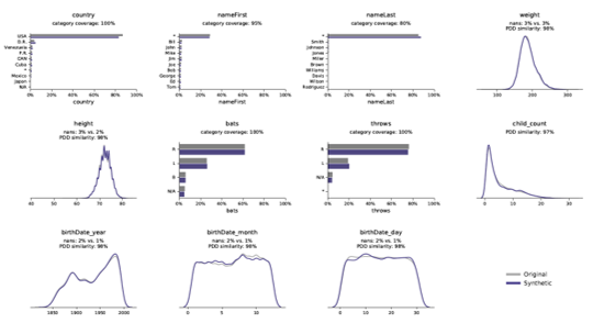 Synthetic data distributions