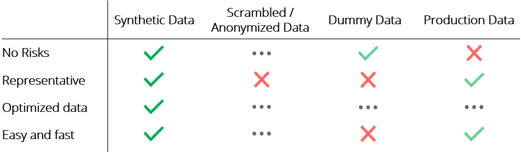 Synthetic data evaluation